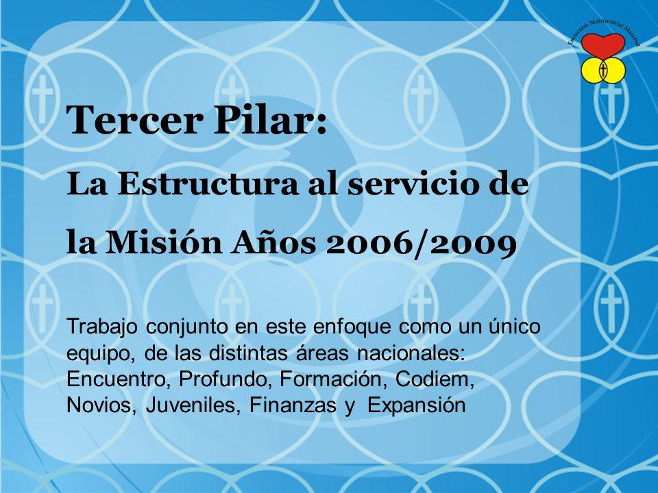 Tercer Pilar: La Estructura al servicio de la Misión Años 2006/2009 Trabajo conjunto en este enfoque como un único equipo, de las distintas áreas nacionales: Encuentro, Profundo, Formación, Codiem, Novios, Juveniles, Finanzas y Expansión