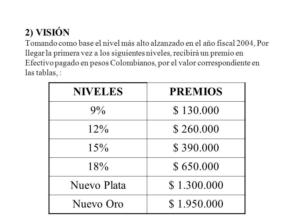 2) VISIÓN Tomando como base el nivel más alto alzanzado en el año fiscal 2004, Por llegar la primera vez a los siguientes niveles, recibirá un premio