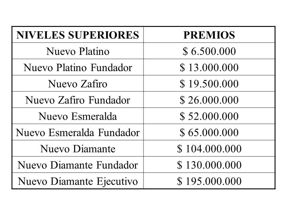 NIVELES SUPERIORESPREMIOS Nuevo Platino$ 6.500.000 Nuevo Platino Fundador$ 13.000.000 Nuevo Zafiro$ 19.500.000 Nuevo Zafiro Fundador$ 26.000.000 Nuevo