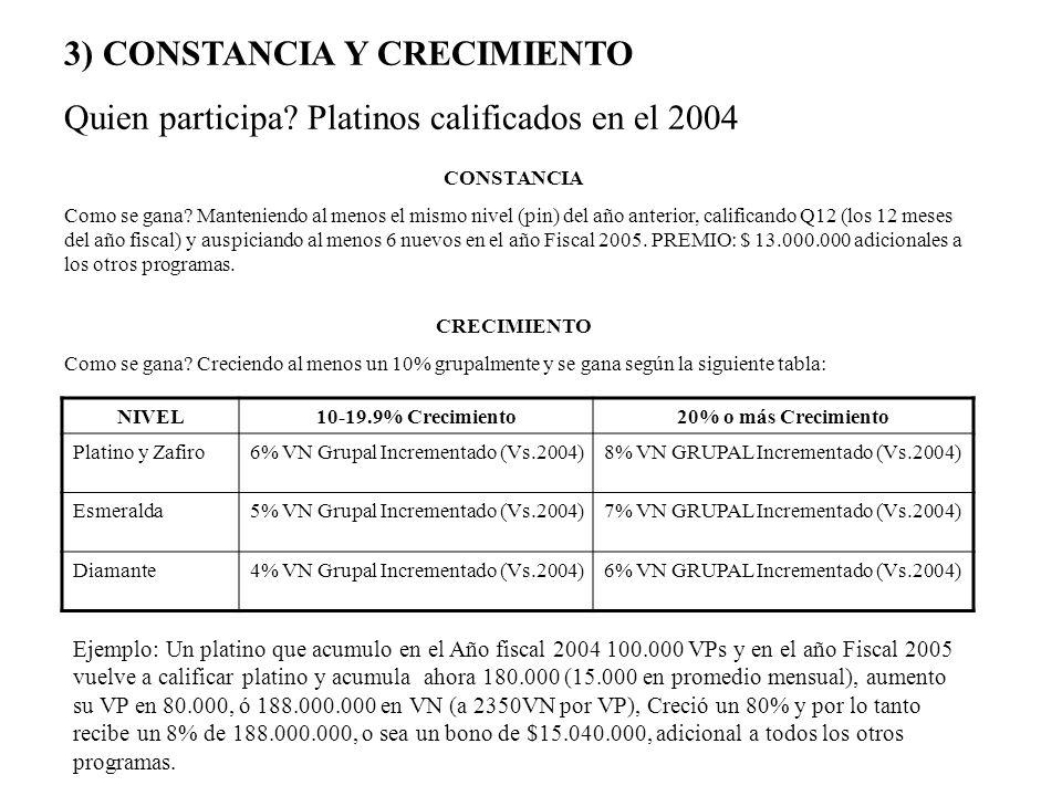 3) CONSTANCIA Y CRECIMIENTO Quien participa? Platinos calificados en el 2004 CRECIMIENTO Como se gana? Creciendo al menos un 10% grupalmente y se gana
