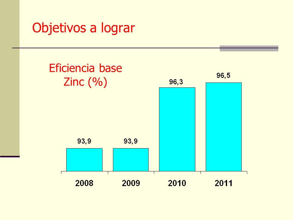 Objetivos a lograr Eficiencia base Zinc (%)