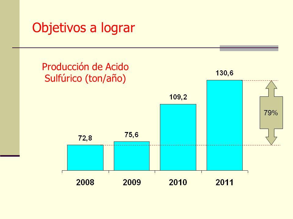 Objetivos a lograr 79% Producción de Acido Sulfúrico (ton/año)