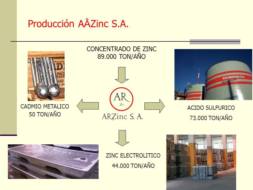 A partir del año 2005 AR Zinc modificamos nuestra política y los puntos principales de la misma son: Política de A Â Zinc S.A.
