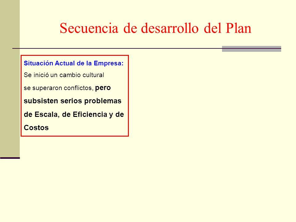 Secuencia de desarrollo del Plan Situación Actual de la Empresa: Se inició un cambio cultural se superaron conflictos, pero subsisten serios problemas de Escala, de Eficiencia y de Costos