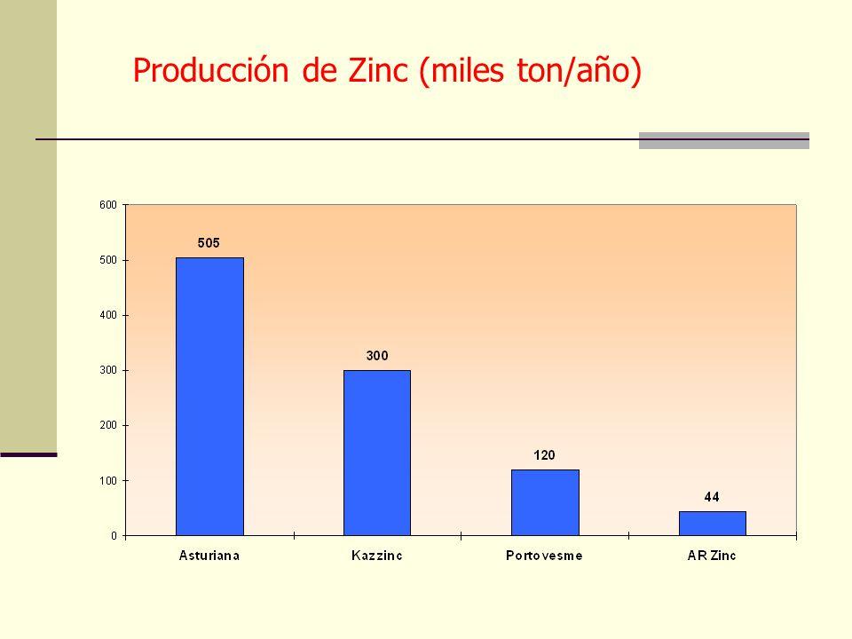 Evolución de costos (U$S por Ton de Zinc) sin considerar materias primas 50,2 %