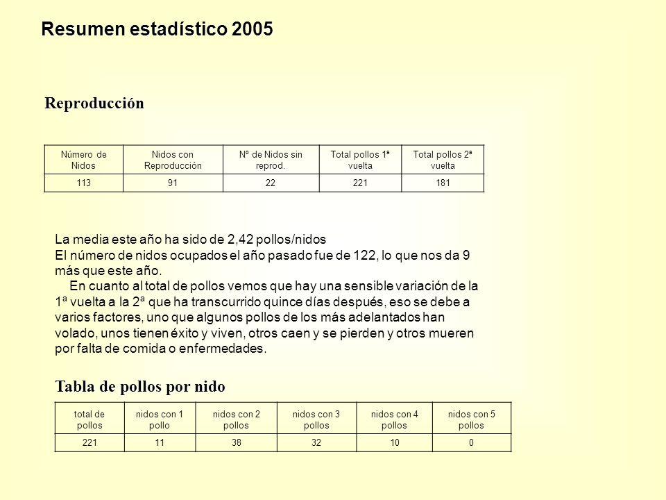 Reproducción Número de Nidos Nidos con Reproducción Nº de Nidos sin reprod.