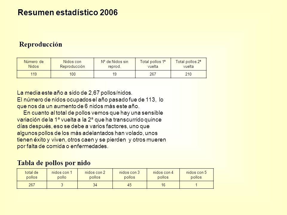 Número de Nidos Nidos con Reproducción Nº de Nidos sin reprod.