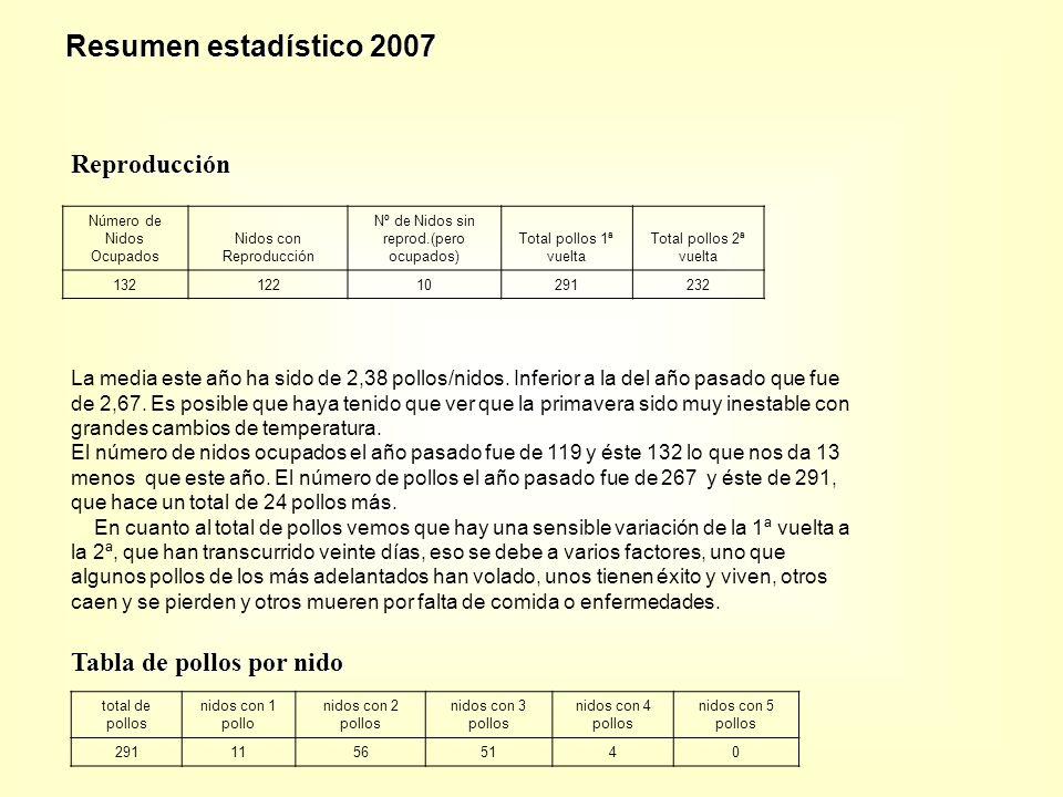 Número de Nidos Ocupados Nidos con Reproducción Nº de Nidos sin reprod.(pero ocupados) Total pollos 1ª vuelta Total pollos 2ª vuelta 13212210291232 La media este año ha sido de 2,38 pollos/nidos.