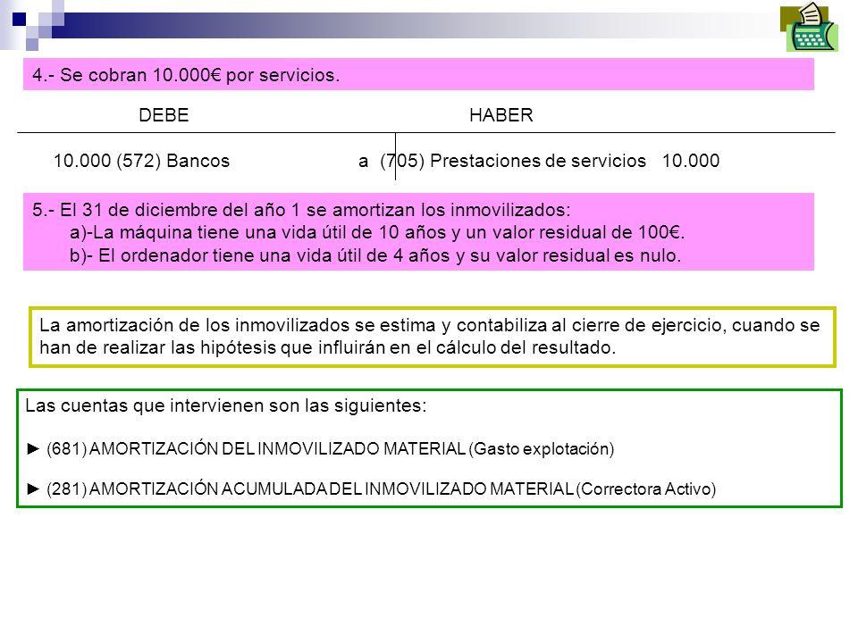 4.- Se cobran 10.000 por servicios. DEBE HABER 10.000 (572) Bancos a (705) Prestaciones de servicios 10.000 5.- El 31 de diciembre del año 1 se amorti