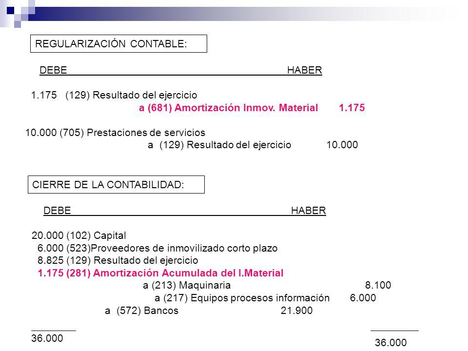 REGULARIZACIÓN CONTABLE: DEBE HABER 1.175 (129) Resultado del ejercicio a (681) Amortización Inmov. Material 1.175 10.000 (705) Prestaciones de servic