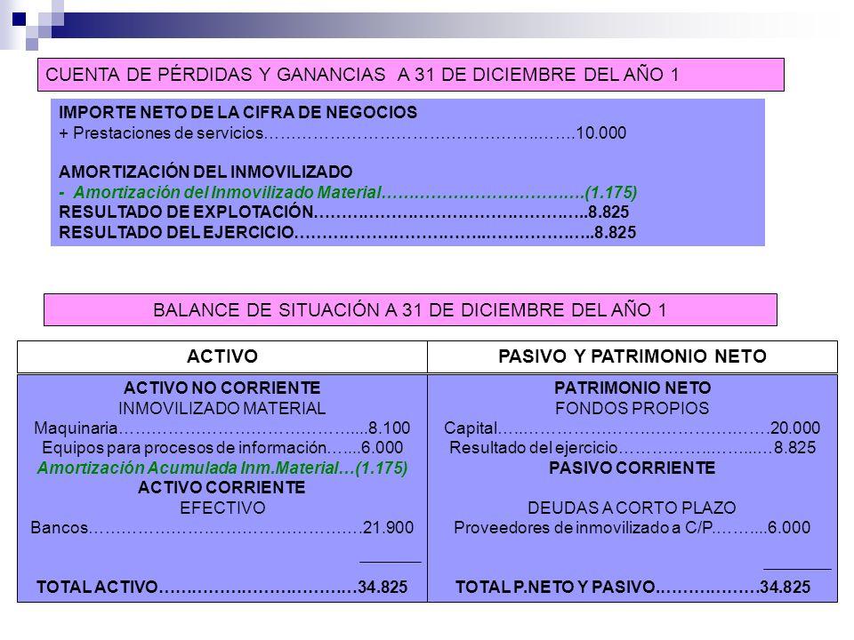 CUENTA DE PÉRDIDAS Y GANANCIAS A 31 DE DICIEMBRE DEL AÑO 1 BALANCE DE SITUACIÓN A 31 DE DICIEMBRE DEL AÑO 1 IMPORTE NETO DE LA CIFRA DE NEGOCIOS + Pre
