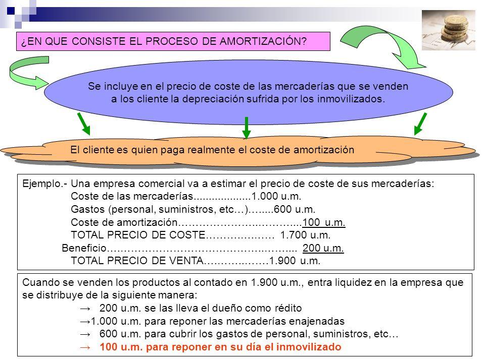 4.- Cálculo de la amortización lineal La amortización lineal se estima en función del paso del tiempo.