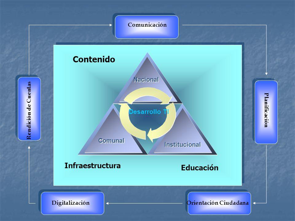 Contenido Infraestructura Educación Nacional Institucional Comunal Desarrollo TI Comunicación Planificación Orientación CiudadanaDigitalización Rendición de Cuentas