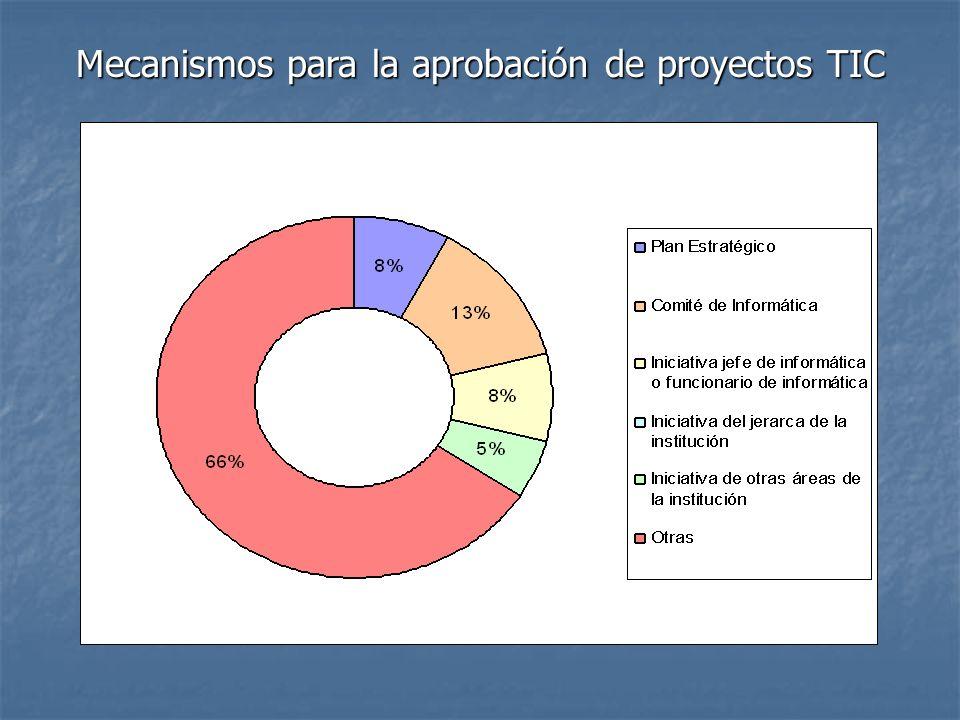 Mecanismos para la aprobación de proyectos TIC