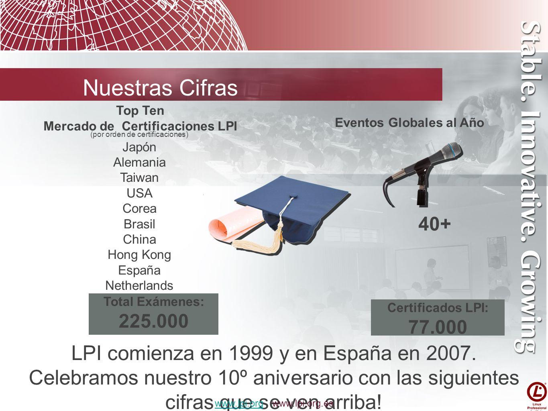 (por orden de certificaciones) Japón Alemania Taiwan USA Corea Brasil China Hong Kong España Netherlands Eventos Globales al Año Total Exámenes: 225.0