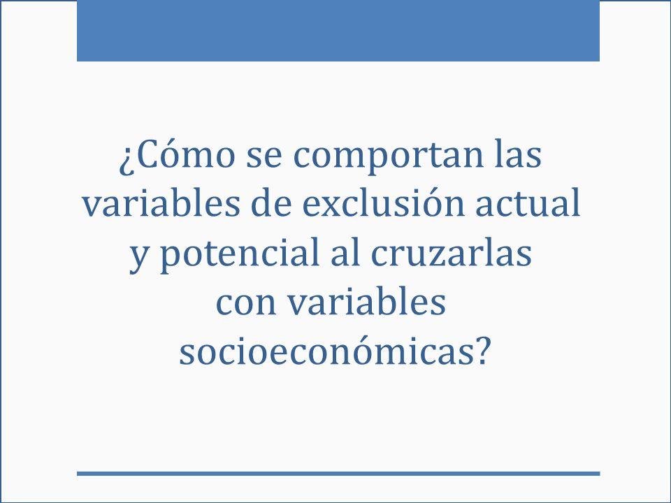 ¿Cómo se comportan las variables de exclusión actual y potencial al cruzarlas con variables socioeconómicas?