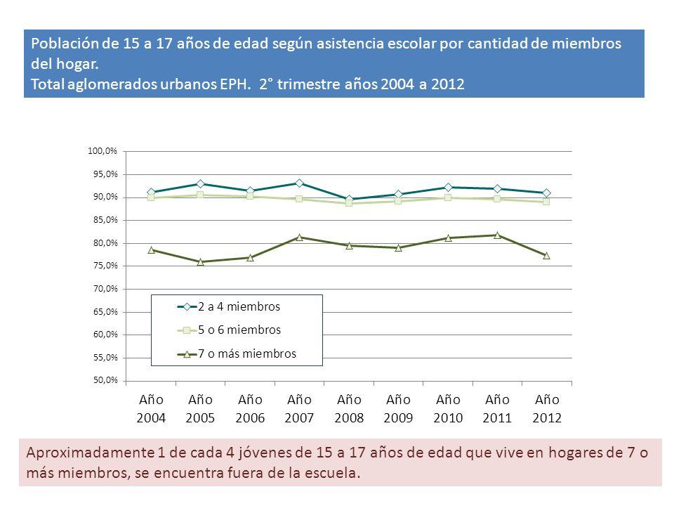 Población de 15 a 17 años de edad según asistencia escolar por cantidad de miembros del hogar.
