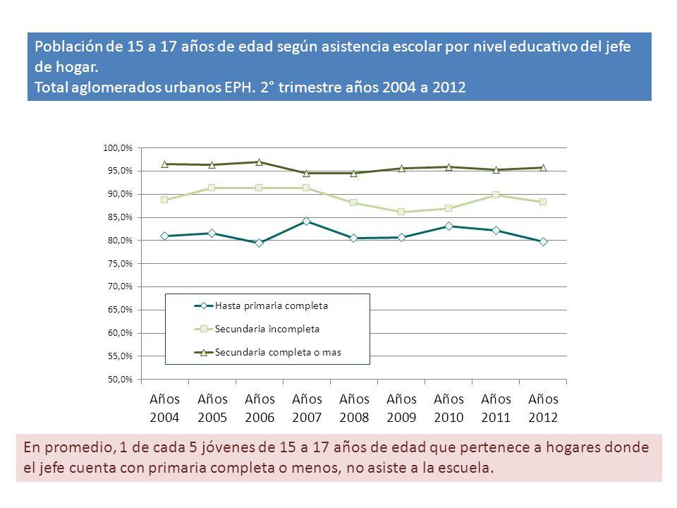 Población de 15 a 17 años de edad según asistencia escolar por nivel educativo del jefe de hogar.