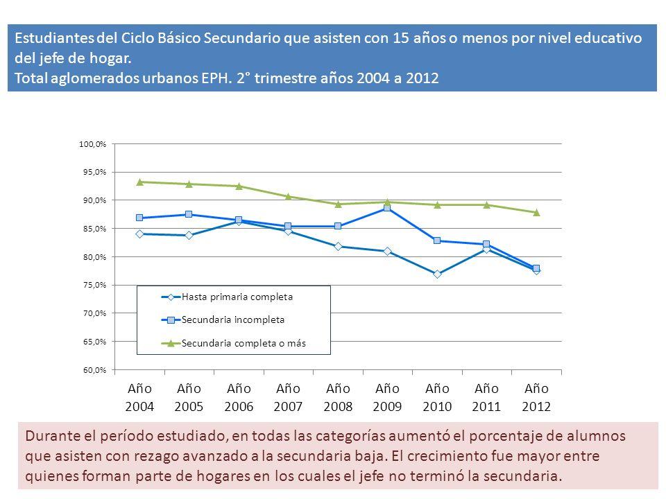 Estudiantes del Ciclo Básico Secundario que asisten con 15 años o menos por nivel educativo del jefe de hogar.