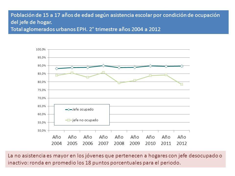Población de 15 a 17 años de edad según asistencia escolar por condición de ocupación del jefe de hogar.