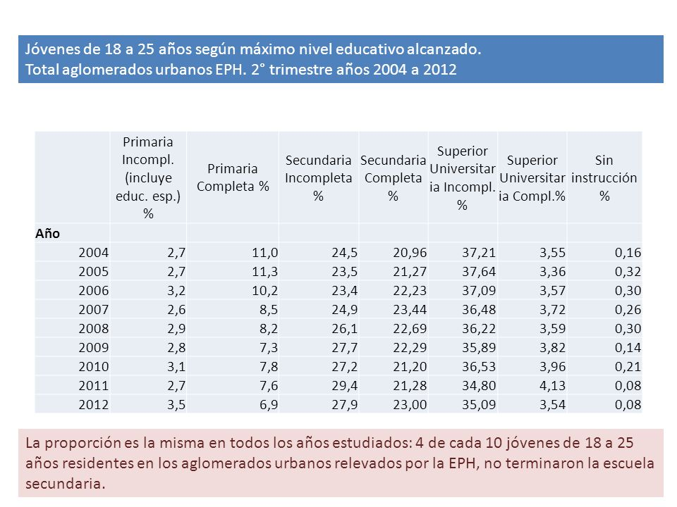 Jóvenes de 18 a 25 años según máximo nivel educativo alcanzado.