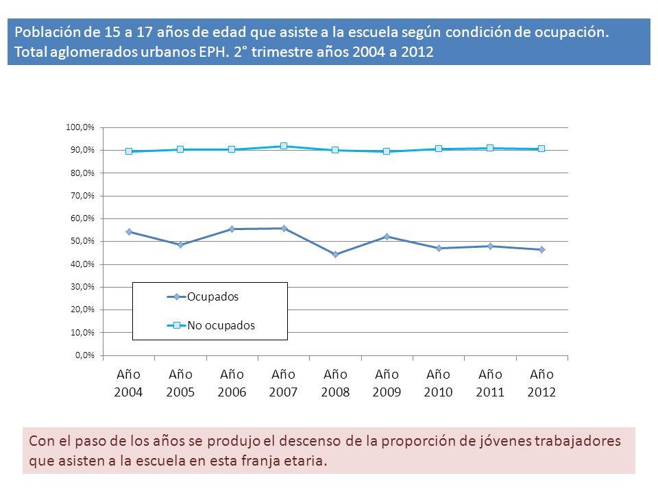 Población de 15 a 17 años de edad que asiste a la escuela según condición de ocupación.
