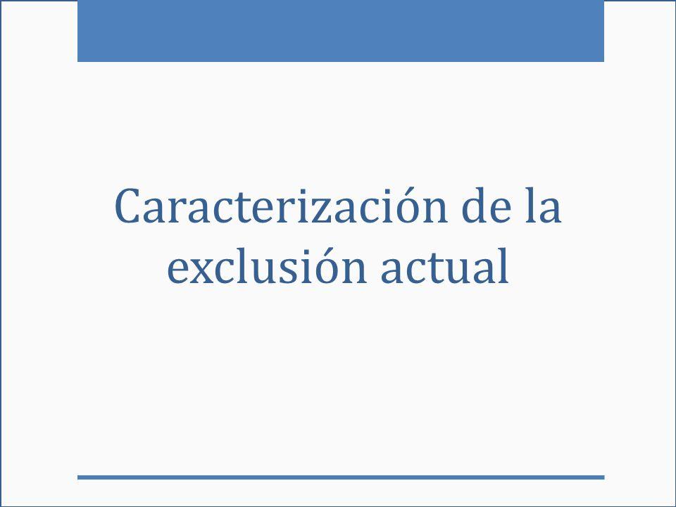Caracterización de la exclusión actual