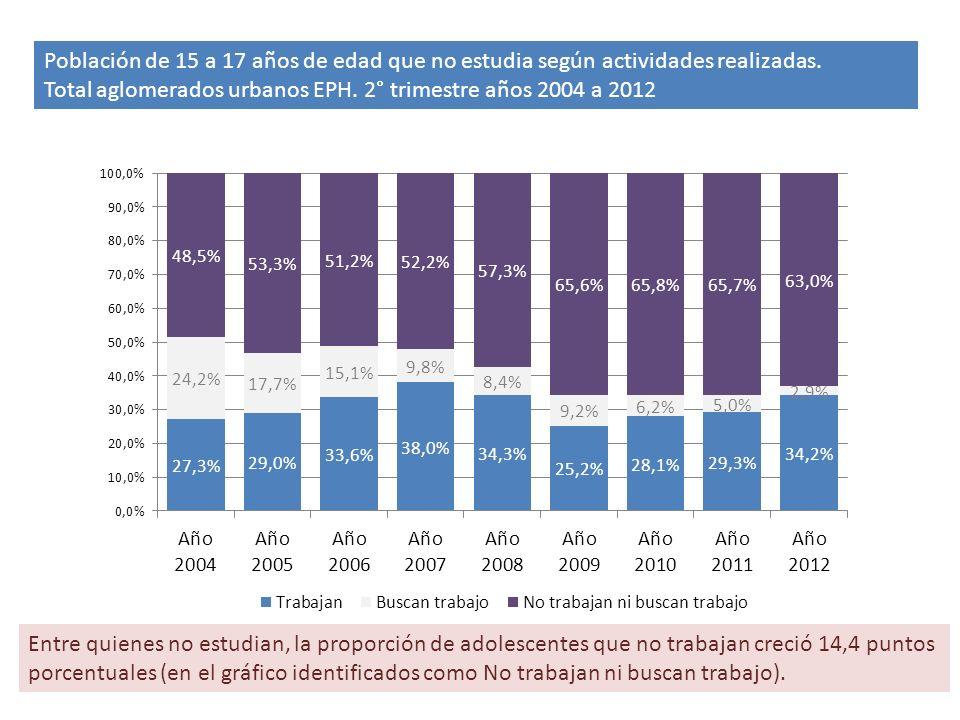 Población de 15 a 17 años de edad que no estudia según actividades realizadas.