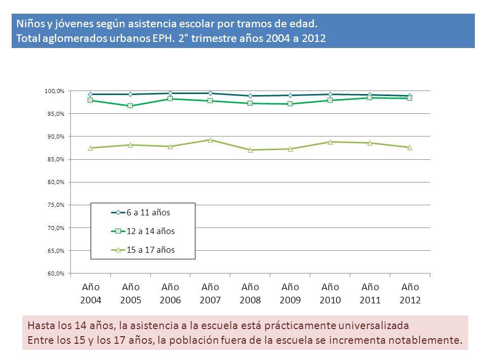 Niños y jóvenes según asistencia escolar por tramos de edad.