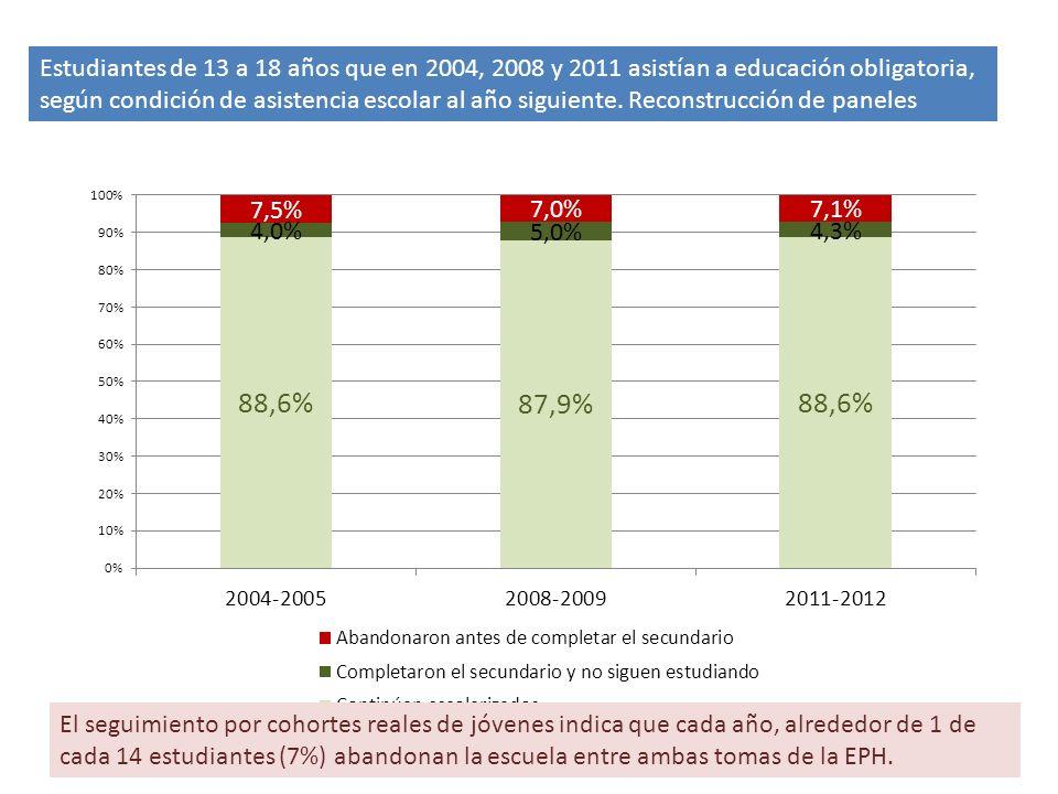 Estudiantes de 13 a 18 años que en 2004, 2008 y 2011 asistían a educación obligatoria, según condición de asistencia escolar al año siguiente.
