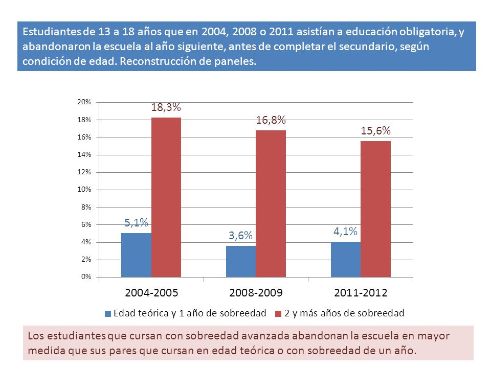 ¿y las condiciones educativas y laborales de la población de 15 a 17 años de edad?