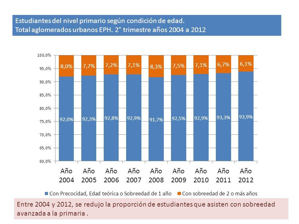 Estudiantes del nivel primario según condición de edad.