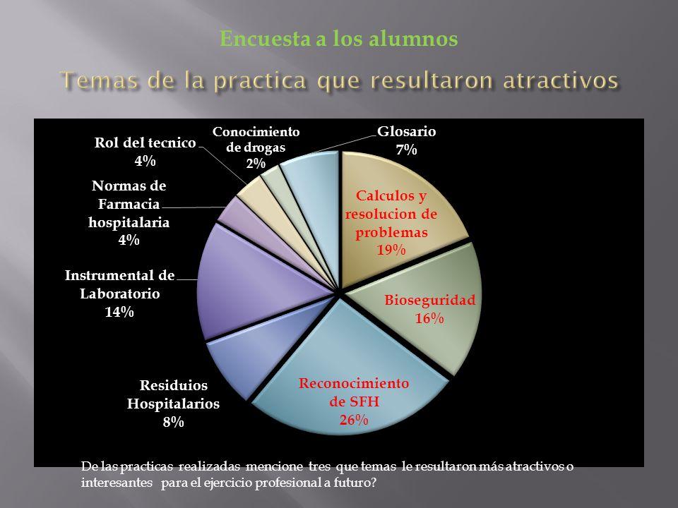 De las practicas realizadas mencione tres que temas le resultaron más atractivos o interesantes para el ejercicio profesional a futuro? Encuesta a los