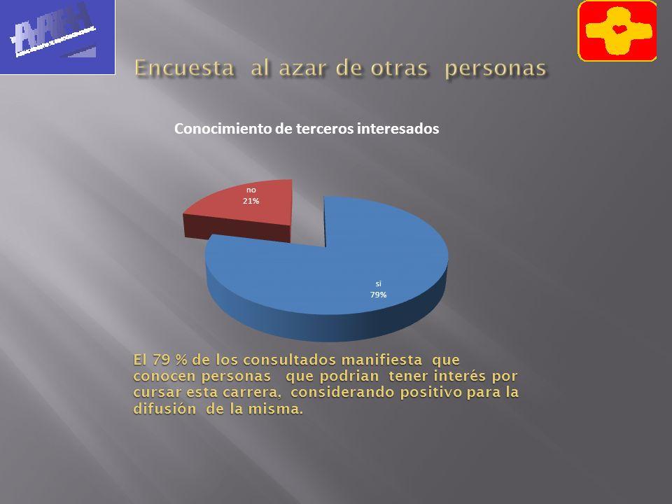 El 79 % de los consultados manifiesta que conocen personas que podrian tener interés por cursar esta carrera, considerando positivo para la difusión d
