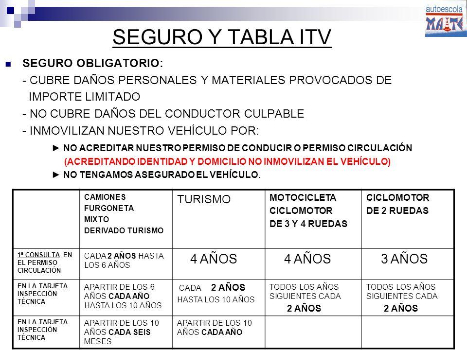 SEGURO Y TABLA ITV SEGURO OBLIGATORIO: - CUBRE DAÑOS PERSONALES Y MATERIALES PROVOCADOS DE IMPORTE LIMITADO - NO CUBRE DAÑOS DEL CONDUCTOR CULPABLE - INMOVILIZAN NUESTRO VEHÍCULO POR: NO ACREDITAR NUESTRO PERMISO DE CONDUCIR O PERMISO CIRCULACIÓN (ACREDITANDO IDENTIDAD Y DOMICILIO NO INMOVILIZAN EL VEHÍCULO) NO TENGAMOS ASEGURADO EL VEHÍCULO.