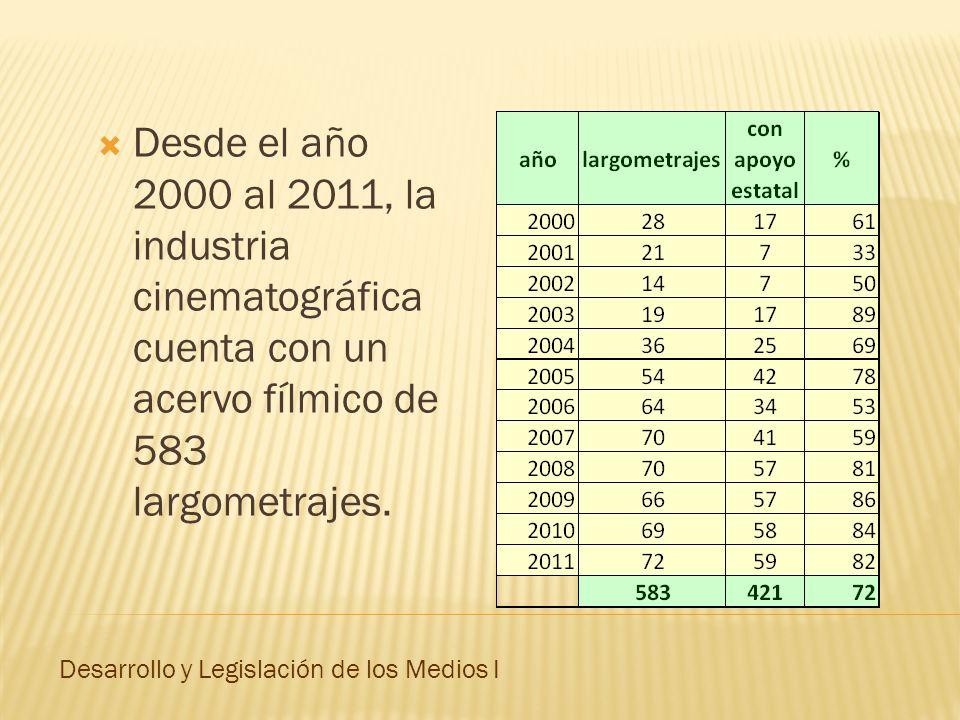 Desde el año 2000 al 2011, la industria cinematográfica cuenta con un acervo fílmico de 583 largometrajes. Desarrollo y Legislación de los Medios I