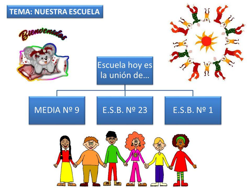 Escuela hoy es la unión de… MEDIA Nº 9E.S.B. Nº 23E.S.B. Nº 1 TEMA: NUESTRA ESCUELA
