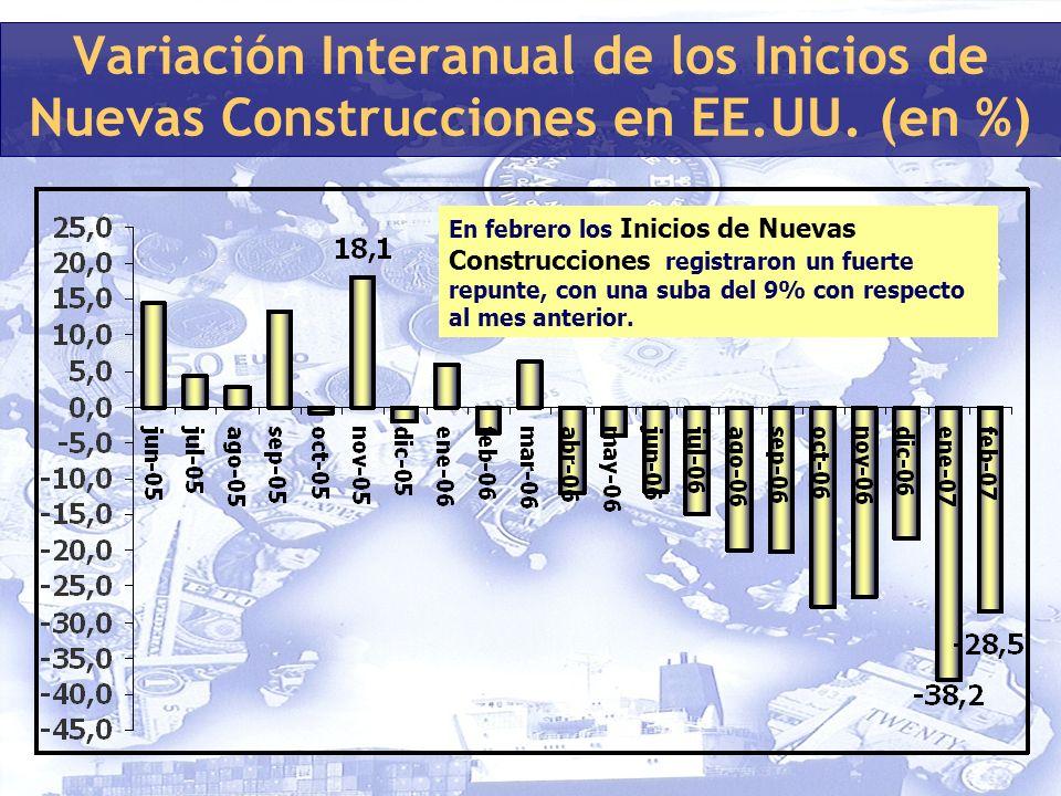 Variación Interanual de los Inicios de Nuevas Construcciones en EE.UU.
