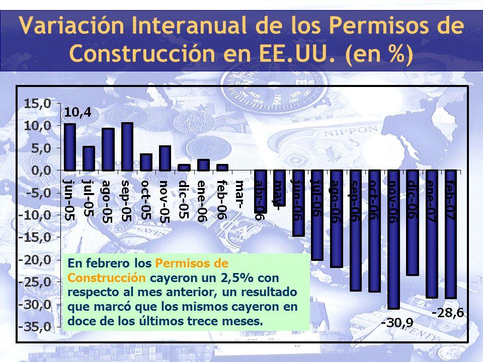 Variación Interanual de los Permisos de Construcción en EE.UU.