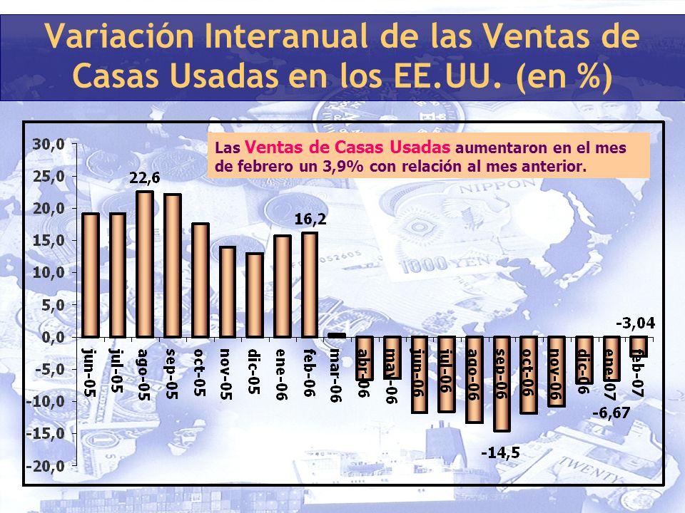 Variación Interanual de las Ventas de Casas Usadas en los EE.UU.
