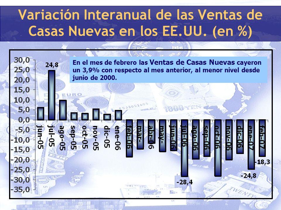 Variación Interanual de las Ventas de Casas Nuevas en los EE.UU.