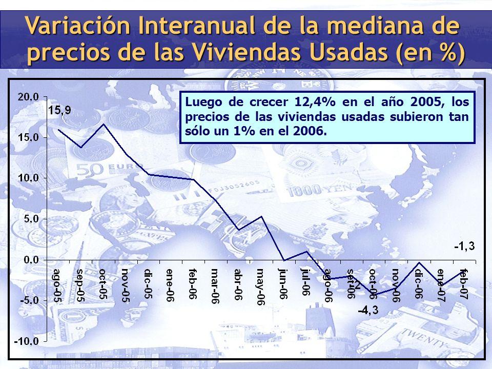 Variación Interanual de la mediana de precios de las Viviendas Usadas (en %) Luego de crecer 12,4% en el año 2005, los precios de las viviendas usadas subieron tan sólo un 1% en el 2006.