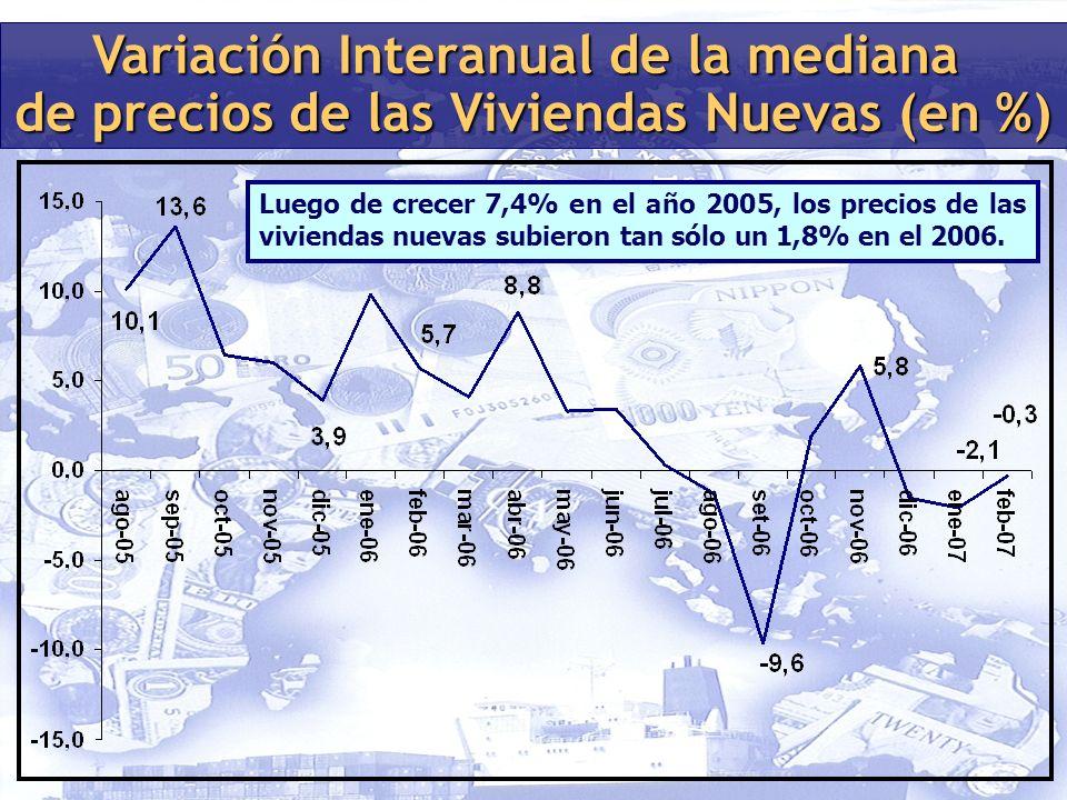 Variación Interanual de la mediana de precios de las Viviendas Nuevas (en %) Luego de crecer 7,4% en el año 2005, los precios de las viviendas nuevas subieron tan sólo un 1,8% en el 2006.