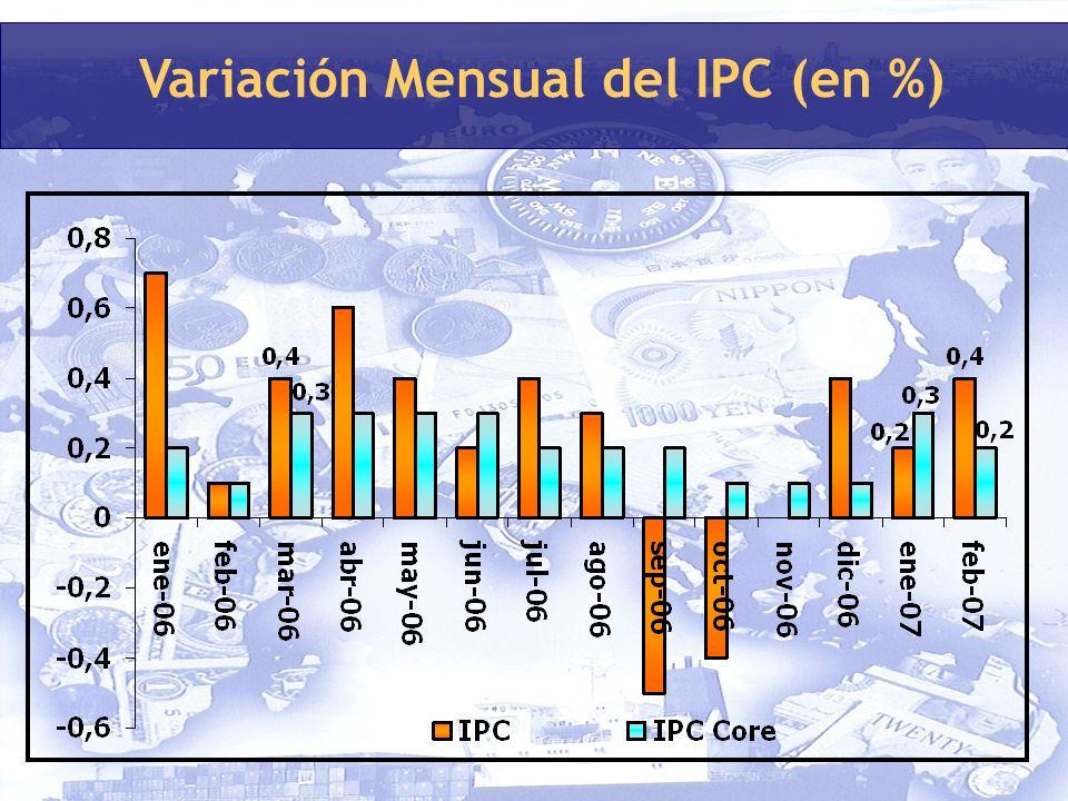Variación Mensual del IPC (en %)