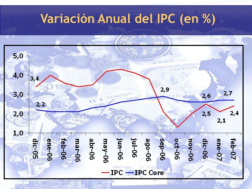 Variación Anual del IPC (en %)