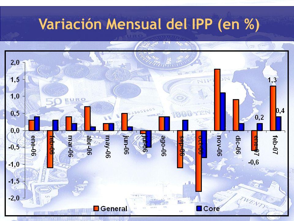 Variación Mensual del IPP (en %)