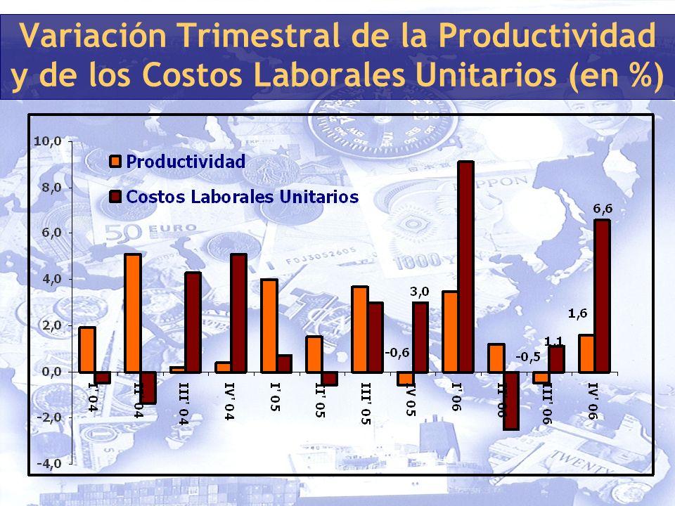 Variación Trimestral de la Productividad y de los Costos Laborales Unitarios (en %)