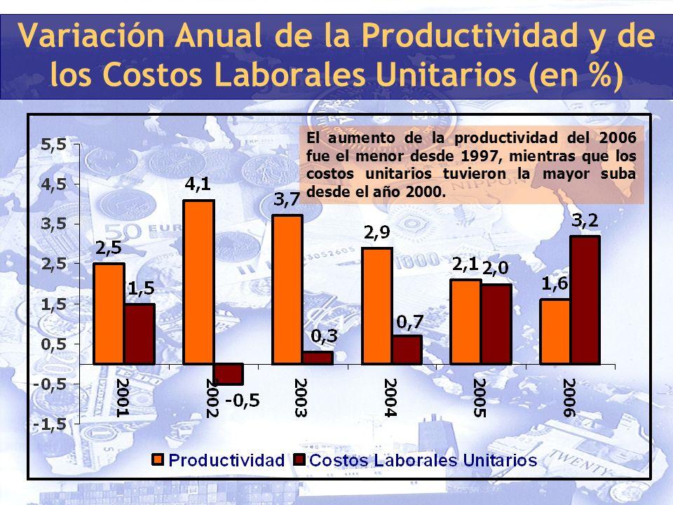 Variación Anual de la Productividad y de los Costos Laborales Unitarios (en %) El aumento de la productividad del 2006 fue el menor desde 1997, mientras que los costos unitarios tuvieron la mayor suba desde el año 2000.