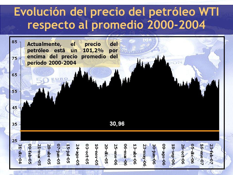 Evolución del precio del petróleo WTI respecto al promedio 2000-2004 Actualmente, el precio del petróleo está un 101,2% por encima del precio promedio del período 2000-2004