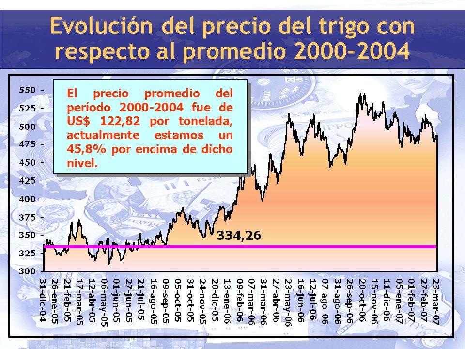 Evolución del precio del trigo con respecto al promedio 2000-2004 El precio promedio del período 2000-2004 fue de US$ 122,82 por tonelada, actualmente estamos un 45,8% por encima de dicho nivel.